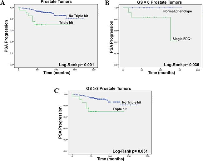 PSA progression-free survival (Kaplan–Meier) plots.