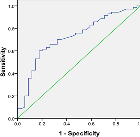 Receiver operating characteristic (ROC) curve demonstrating the diagnostic value of preoperative peripheral blood thyroid stimulating hormone receptor mRNA in papillary thyroid carcinoma patients.