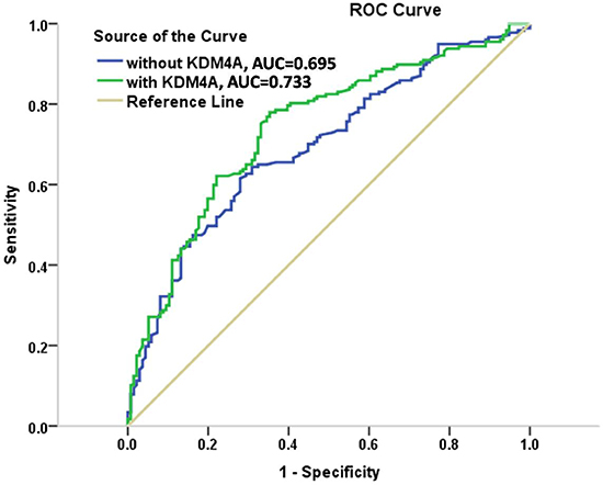 ROC curves for models with and without KDM4A expression in the cohorts.