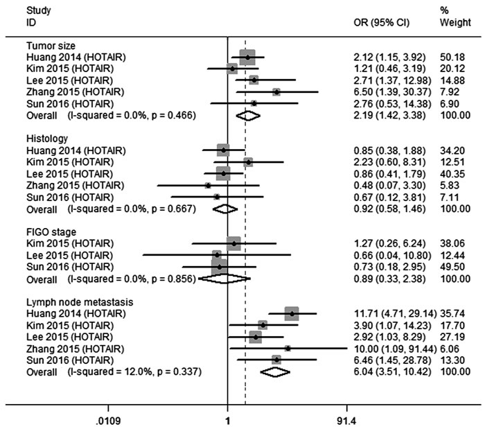 Qualitative meta-analysis of studies estimating ORs of up-regulated HOTAIR expression and the clinicopathology of CC patients.
