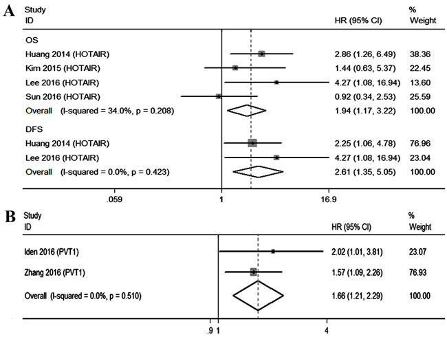 Qualitative meta-analysis of studies estimating the relationship between lncRNA expression and the prognosis of patients with CC. A. HOTAIR B. PVT1.