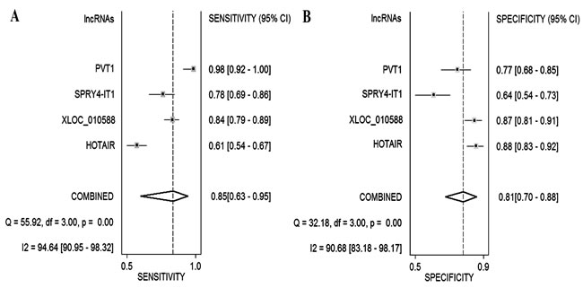 Forest plot of sensitivity and specificity of lncRNAs for the diagnosis of CC.