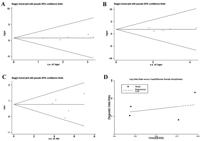 Begg's and Deeks' funnel plot for studies involved in the meta-analysis of HOTAIR expression and the clinical values of patients with CC.