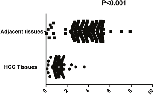 Comparison of circ-ITCH expression levels between HCC tissues and adjacent tissues.