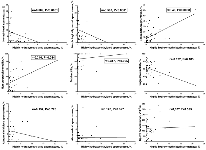 Correlations between the frequency of highly hydroxymethylated (5hmC-positive) spermatozoa in human ejaculate and semen parameters.