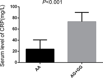 Serum level of CRP in different alleles of miR-499.