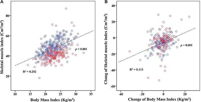Scatter plot for skeletal muscle index (SMI) and body mass index (BMI).