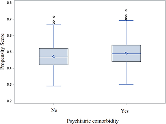 Evaluation of common support using distribution of propensity scores for exposed and unexposed groups.