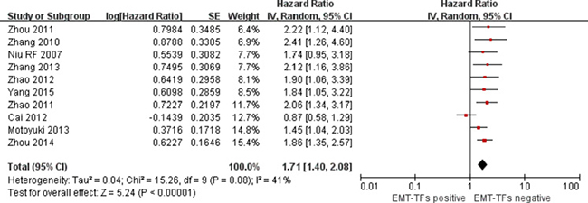 Forest plot of comparison between EMT-TF overexpression and EMT-TFs low/negative expression on OS in HCC patients.
