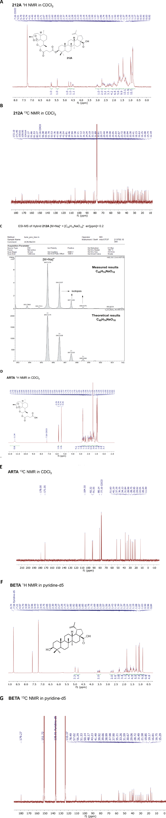 NMR and Mass spectra of hybrid compound 212A, BETA and ARTA.