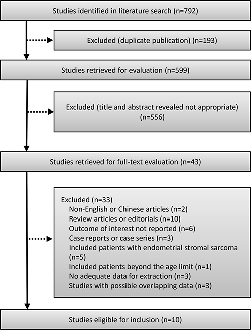 Flow chart of the study selection.