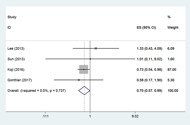 Forest plots illustrate the intervention results of the HRs for OS.