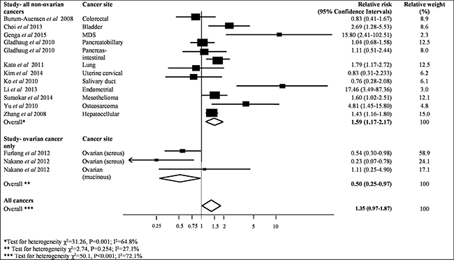 Meta-analysis of highest v. lowest category of MAD2 protein levels and risk to overall cancer survival.