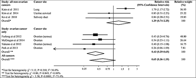 Meta-analysis of highest v. lowest category of MAD2 protein levels and risk to progression free cancer survival.