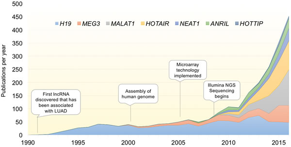 Exponential discovery of lncRNAs with the adoption of transcriptome-wide gene expression technologies.