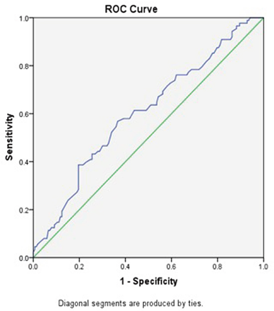 ROC curve analysis of the AGR of the survival status in the 241 patients with LSCC.