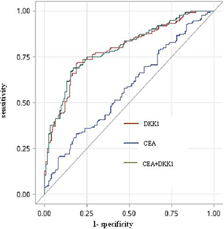 The ROC curve for DKK1, CEA or both for NSCLC patients with osseous metastases versus the extraosseous metastases.