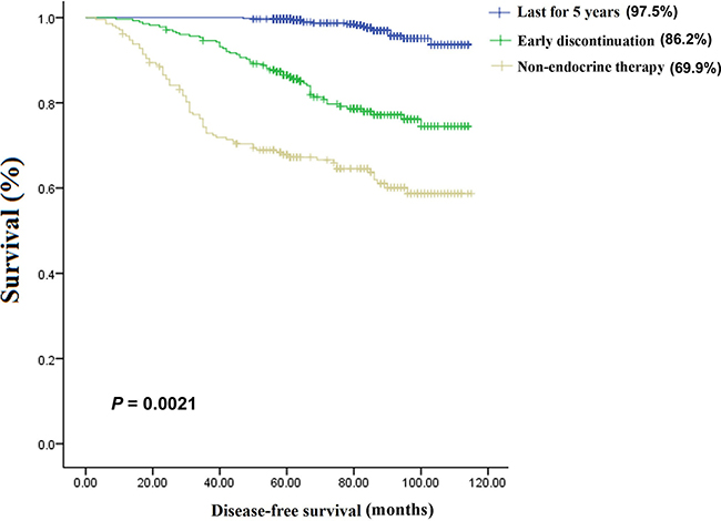 The 5-year disease-free survival (DFS) rates in the three groups.