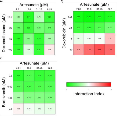 Heatmaps of the interaction index of Artesunate with various frontline anti-MM agents.