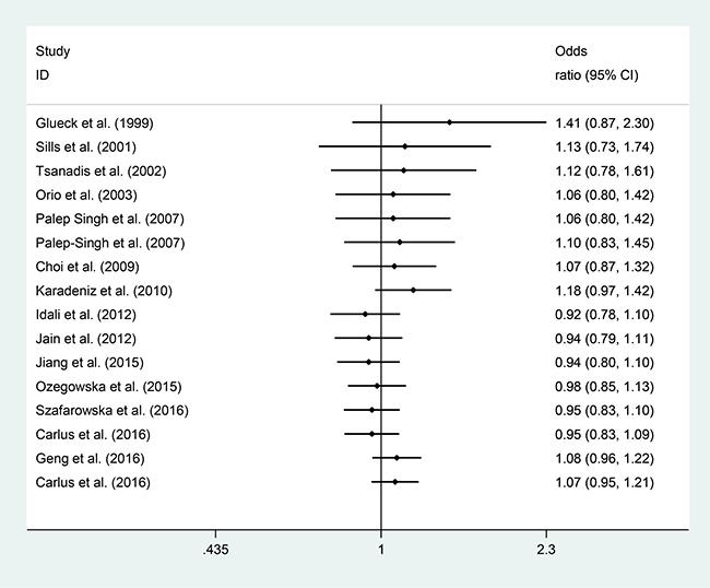 Cumulative meta-analysis of the studies included.