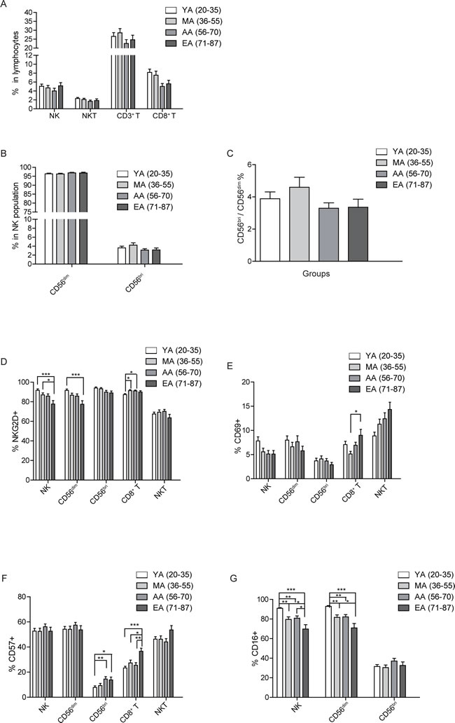 Age related changes in surface receptor expression.