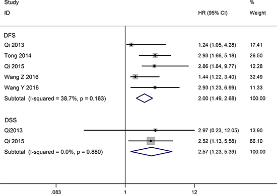 Forest plot for the relationships between decreased TUSC7 expression and DFS/DSS.