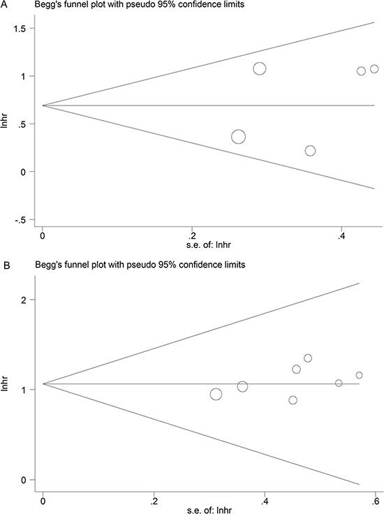 Funnel plot analysis of potential publication bias for meta-analysis.