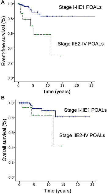 Curves of event-free surival (EFS) and overall survival (OS) of patients with primary ocular adnexal lymphoma.