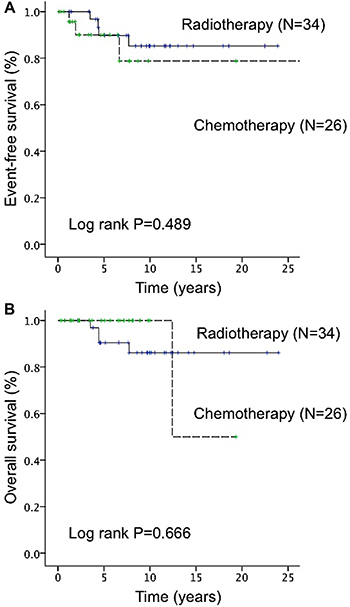 Difference in event-free survival (EFS) and overall survival (OS) between radiotherapy and chemotherapy (included rituximab-based immunochemotherapy) in patients with stage IE–IIE1 primary ocular adnexal lymphoma.