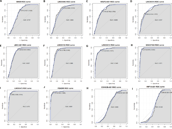 The discriminatory ability of DELs between LUAD tissues and adjacent non-tumor tissues was accessed with ROC curve.