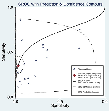 Summary ROC curve with confidence and prediction regions around mean operating sensitivity and specificity point.