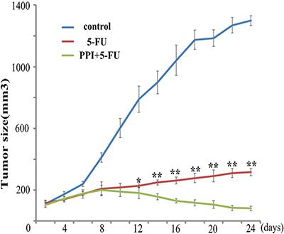 Pantoprazole increases sensitivity of CRC tumors to 5-FU in mice.
