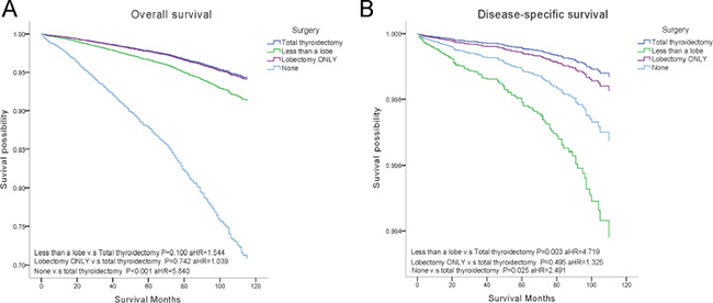 Overall survival (OS) and disease-specific survival (DSS) curves of multivariate Cox analysis.