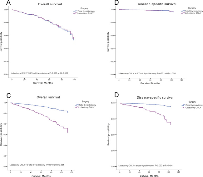 Overall survival (OS) and disease-specific survival (DSS) curves of multivariate Cox analysis in subgroup analysis.