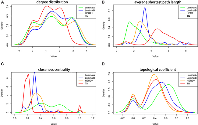 Topological characteristics in the four subtype co-expression networks.