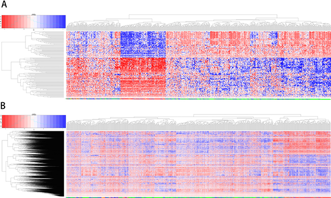 Unsupervised clustering analysis using overlapping and unifying genes.
