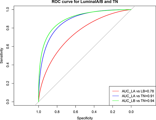 ROC curve showing the performance of the luminal A/B and TN subtype prediction models.