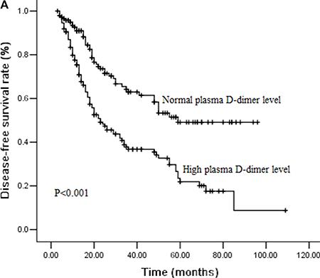Figure 1A: Cumulative survival curves for disease-free survival (DFS) time according to pretreatment plasma D-dimer levels.