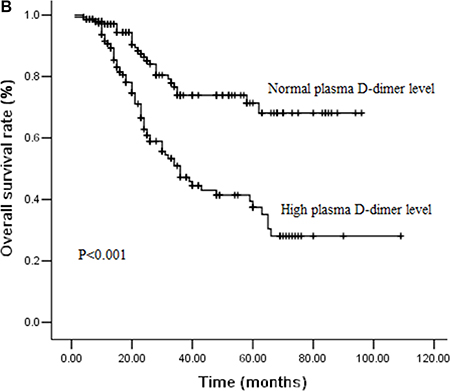 Figure 1B: Cumulative survival curves for overall survival (OS) time according to pretreatment plasma D-dimer levels.