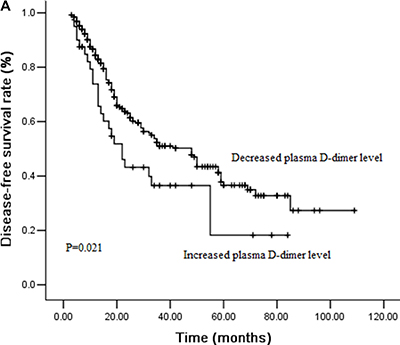 Figure 2A: Cumulative survival curves for disease-free survival (DFS) according to perioperative change of plasma D-dimer levels.