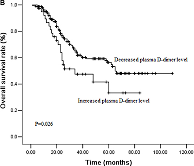 Figure 2B: Cumulative survival curves for overall survival (OS) time according to perioperative change of plasma D-dimer levels.