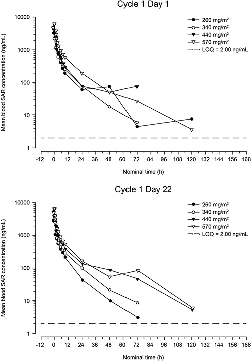 Mean blood concentration of SAR versus time after first infusion (cycle 1, day 1) and fourth infusion (cycle 1, day 22) (semi-logarithmic scale).