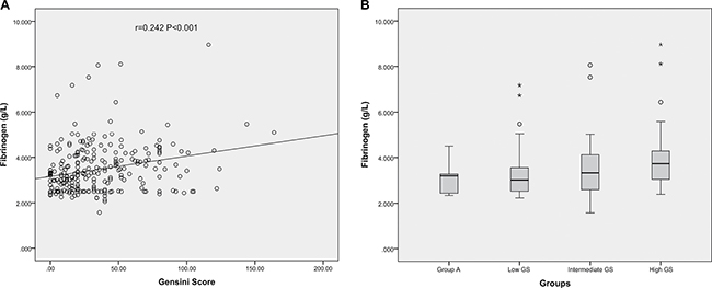 The correlations of Fib level with GS in very young patients with MI.