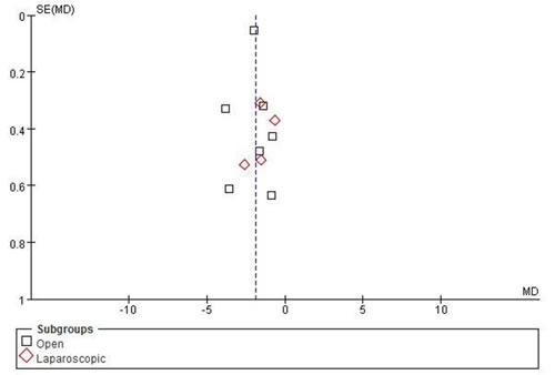 Funnel plots of publication bias.