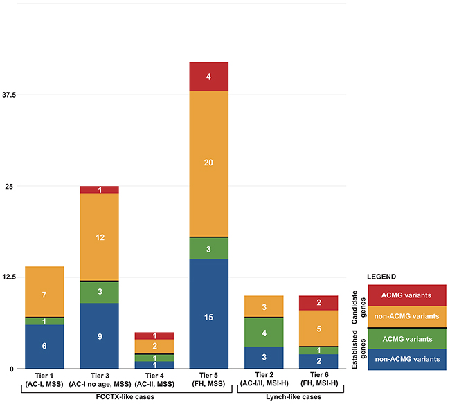 Distribution of 106 germline variants from 40 established and candidate CRC genes by case tiers.