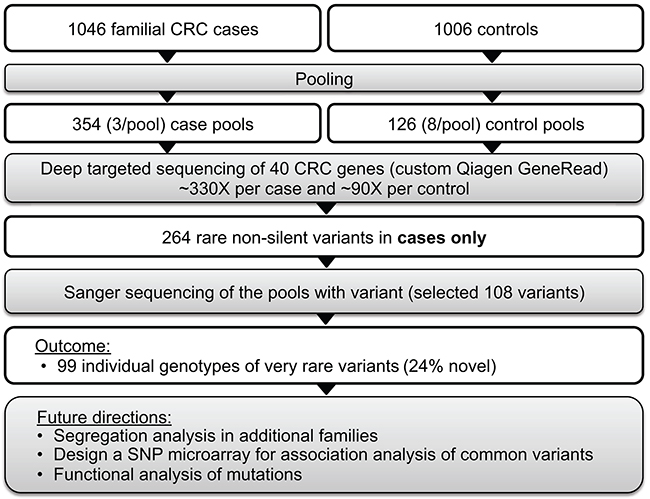Targeted sequencing of pooled samples for identification of rare variants of large effect.