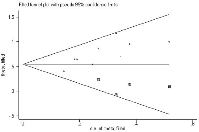 "Filled funnel plot of meta-analysis with ""trim-and-fill"" method."