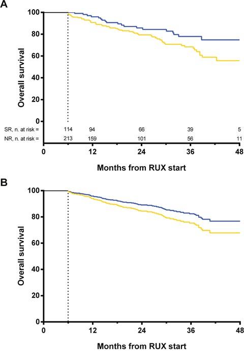 Landmark analyses by spleen response at 6 months.