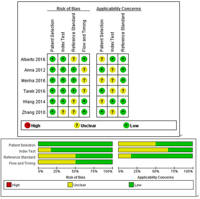 Details of quality assessment by the QUADAS-2 tool.