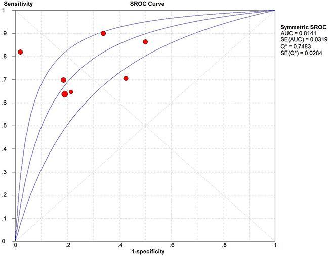 Summary receiver operating characteristic (SROC) Curves of miRNA-100.